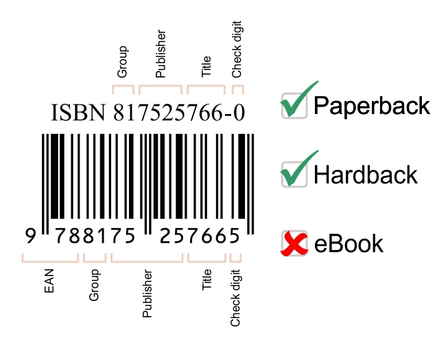 Do I need an ISBN for my eBook? - Dragon Realm Press